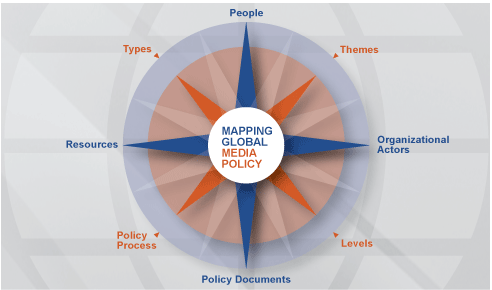 Global Media Policy: Global Media Policy (GMP) encompasses the institutions, processes and interactions between various actors in policy-oriented processes that concern the domain of media and communication. Mapping GMP allows to identify actors, processes, outcomes and resources; foster access to relevant information; build and share new and existing knowledge; stimulate worldwide collaboration and enhance actors&amp;amp;#039; capacities to intervene in policy settings.